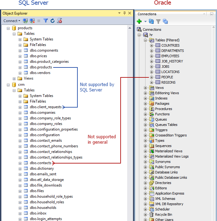 how to create relationships between tables in sql server