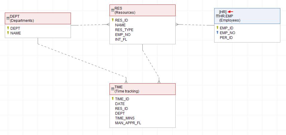 How to document cross database table relationships i used colors to distinguish database you may notice that name of the other database appears over table name ccuart Choice Image