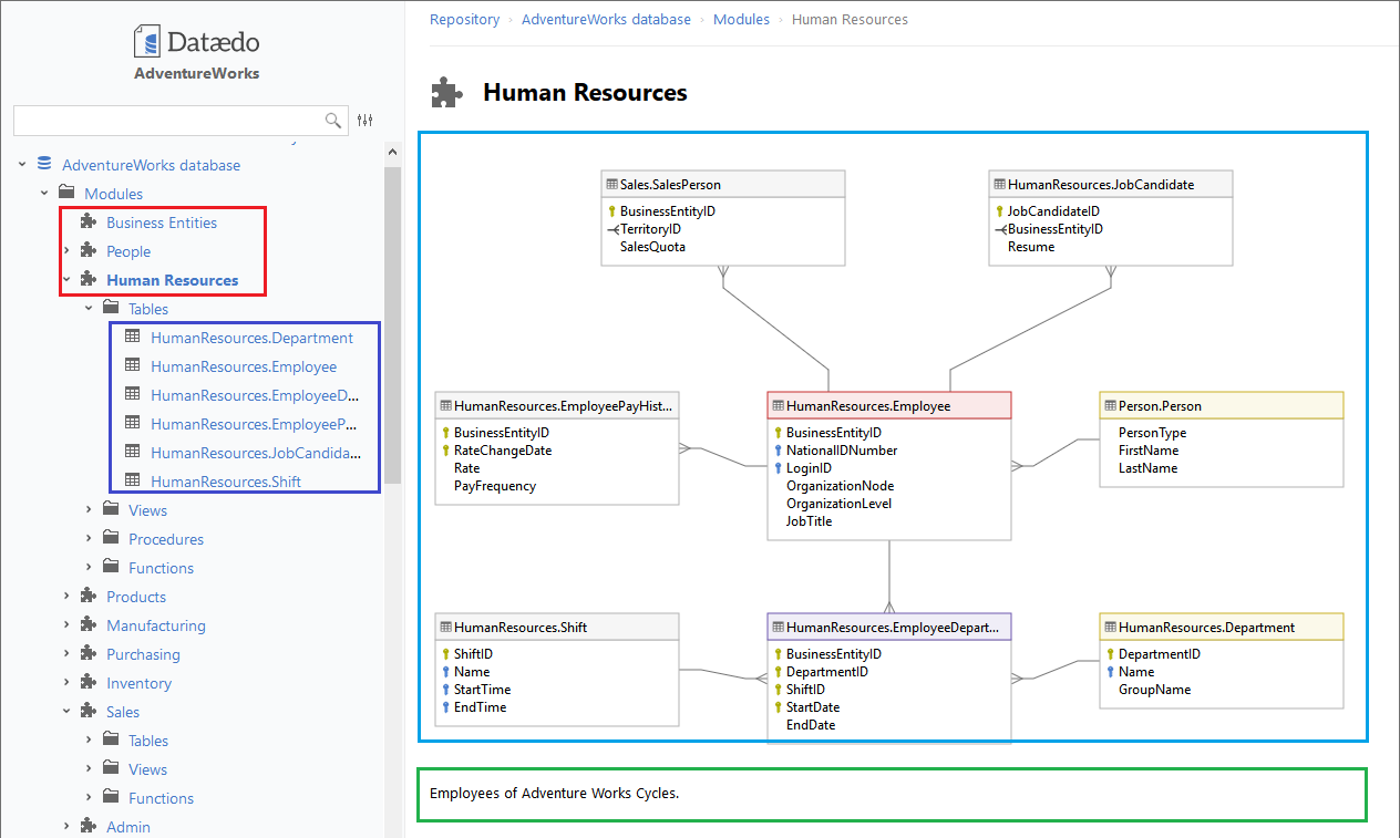 Do You Really Need A Huge Er Diagram For The Entire Database With All The Tables Dataedo Blog