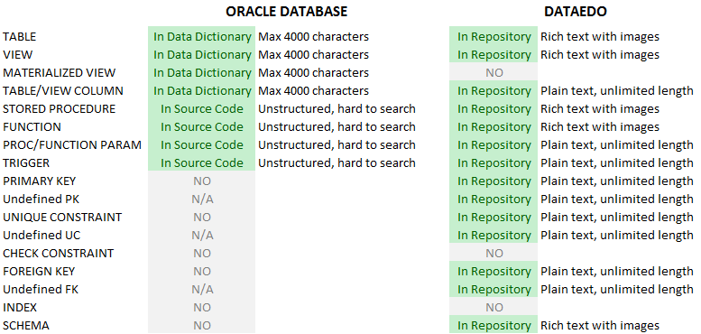 What You Can Comment In Oracle Database - Dataedo Blog