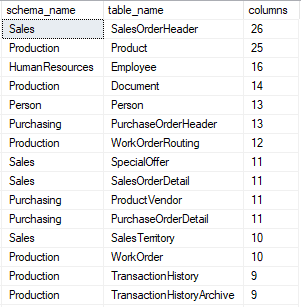 6 Useful SQL Server Data Dictionary Queries Every DBA Should Have