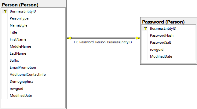 to add labels right click on diagram pane and choose show relationship labels