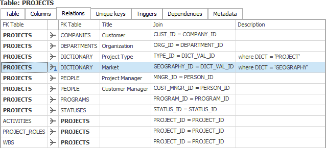 Create a data dictionary with dataedo for Data dictionary
