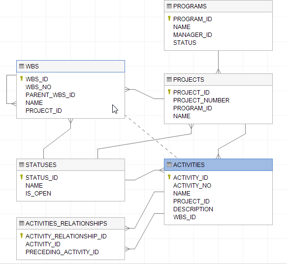 How to visualize database schema with erd with dataedo tutorial a form will show where you will be able to define join conditions just provide pairs of columns at least one that describe how tables are joined together ccuart Choice Image