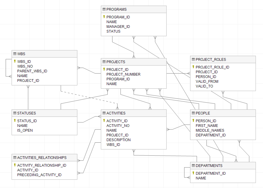 Creating diagram for your existing database - Dataedo Getting started