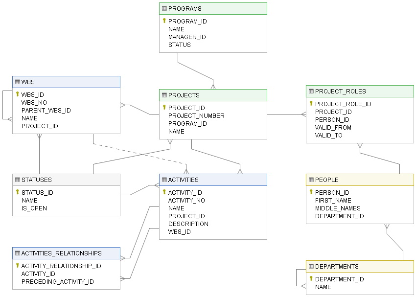 How to visualize database schema with erd with dataedo tutorial now create more diagrams ccuart Images