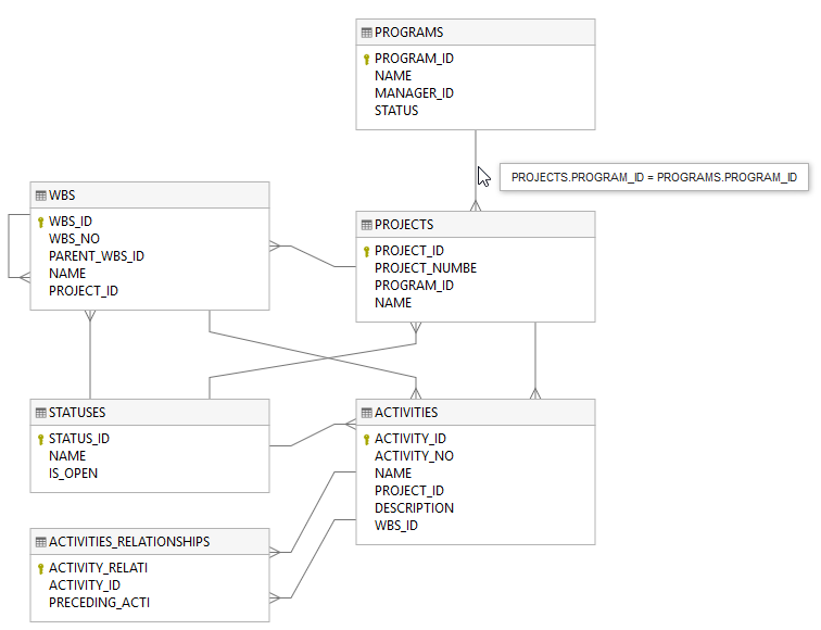 How To Visualize Database Schema With Erd With Dataedo Tutorial