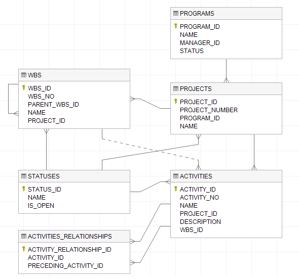 How to visualize database schema with erd with dataedo tutorial new relation will be added to the diagram relations that are defined only in dataedo repository that were not imported from documented database ccuart Image collections