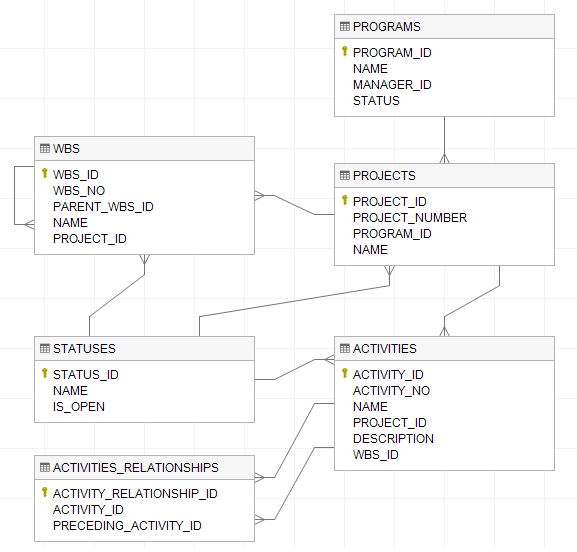How to visualize database schema with erd with dataedo tutorial this is our diagram with columns ccuart Gallery