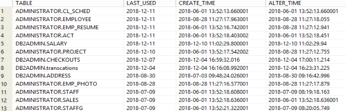 Find the time when table was last accessed in Db2 database