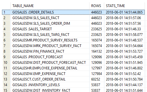 List tables by the number of rows in Db2 database - IBM Db2 Query