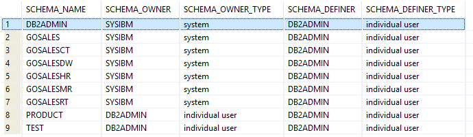 List user created schemas in Db2 database - IBM Db2 Query Toolbox