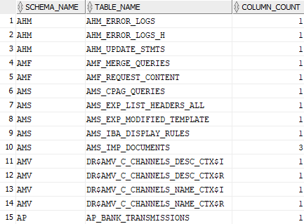 Find tables with large object (LOB) data type columns in Oracle
