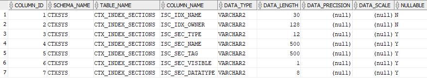 List views columns in Oracle database - Oracle Data