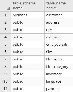Find empty tables in PostgreSQL database - PostgreSQL Data