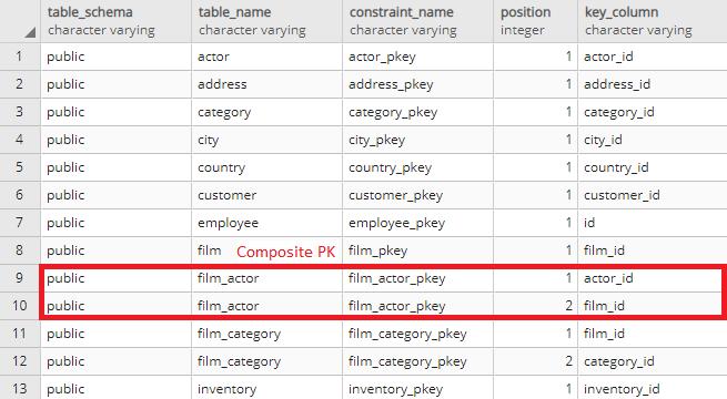 List all primary keys (PKs) and their columns in PostgreSQL