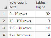 Number of tables by the number of rows in PostgreSQL database