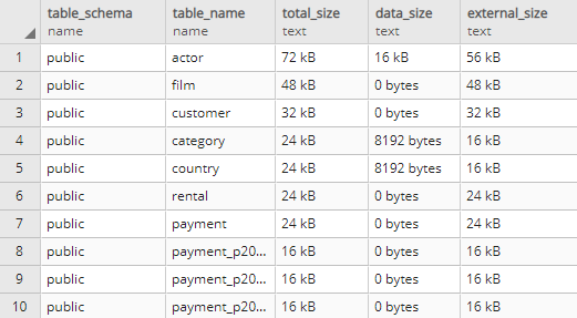 List tables by the size of data and indexes in PostgreSQL database