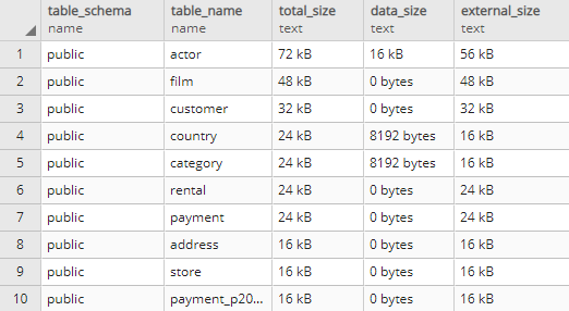 List 10 largest tables in PostgreSQL database - PostgreSQL