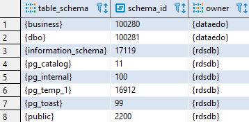 List schemas in Redshift - Amazon Redshift Data Dictionary Queries