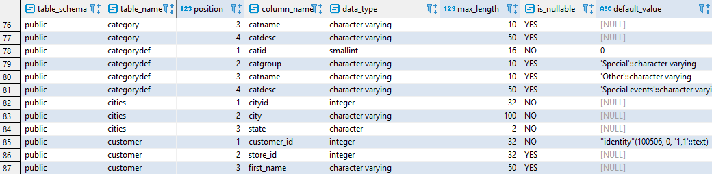 List table columns in Redshift - Amazon Redshift Data
