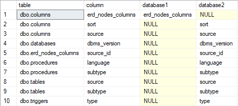 Compare tables and columns in two databases on SQL Server