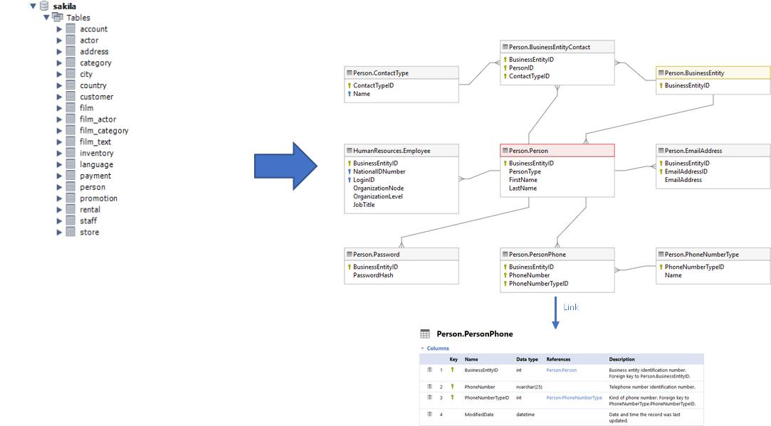 create diagram for mysql database dataedo tutorials. Black Bedroom Furniture Sets. Home Design Ideas
