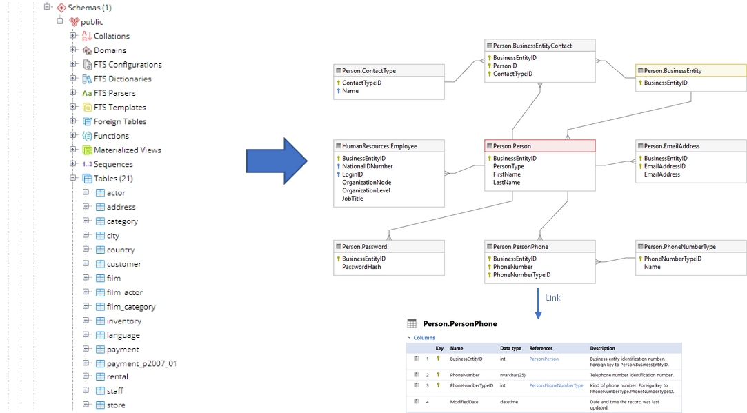 how to create database schema in postgresql